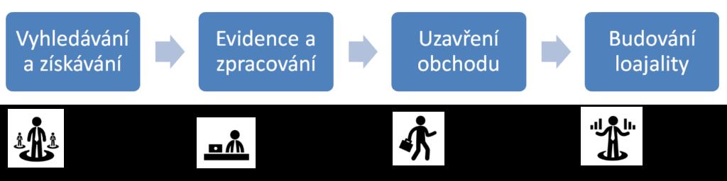 Fáze procesu práce s klientem